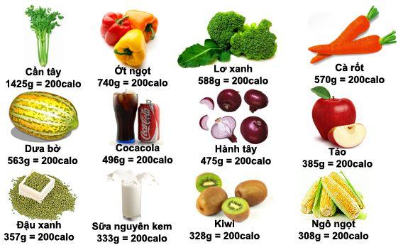 giảm cân nhanh bằng cách loại thực phẩm chứa calo âm
