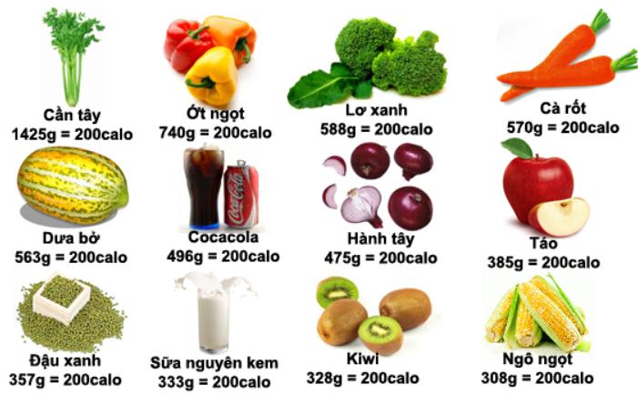 Thực phẩm chứa nhiều calo